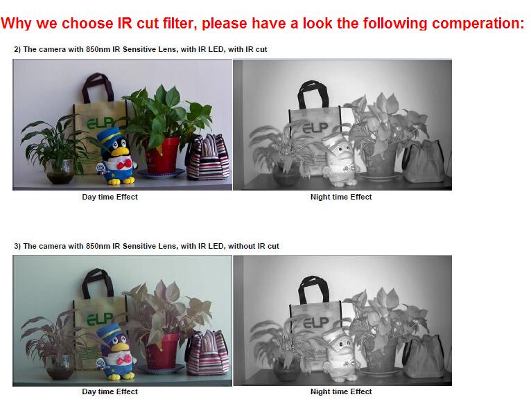why choose IR cut